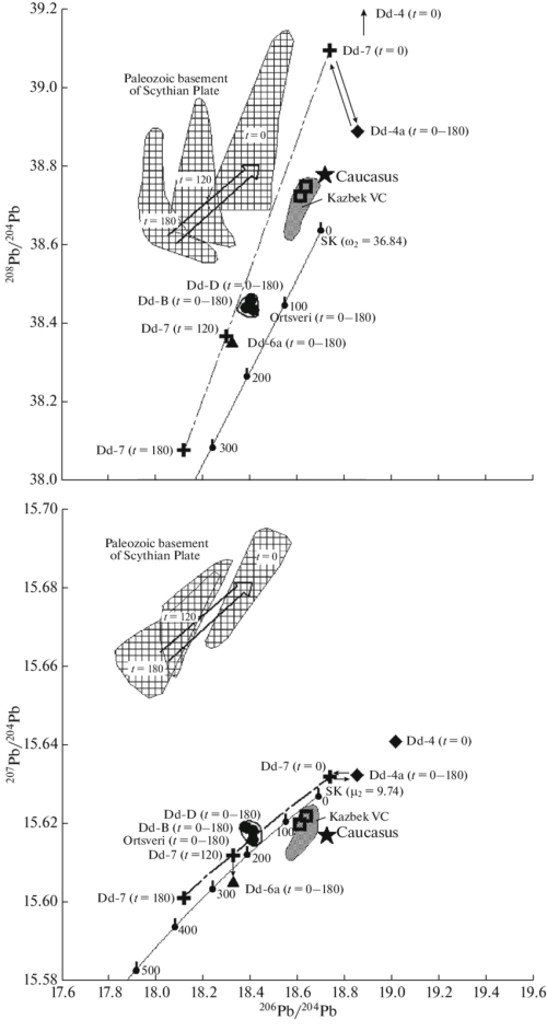 small resolution of pb pb isotopic diagrams for igneous rocks jurassic sedimentary sequences and sulfide mineralization