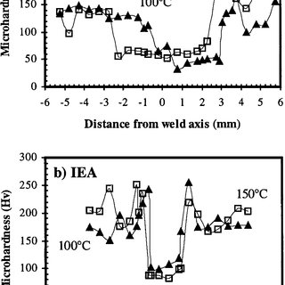 Pro fi les of the welds deposited by: (a) DEA at 100 C, (b