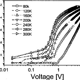 Current–voltage characteristics of a P3HT-based diode