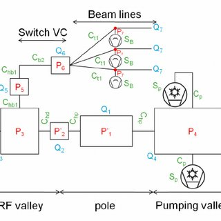 Equivalent diagram of the cyclotron vacuum model. Pi is