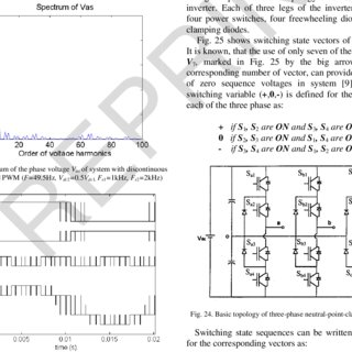 Flow-chart of calculation of pulse patterns of inverter