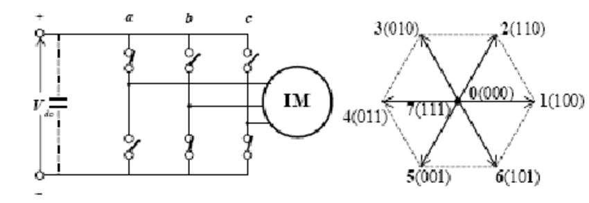 Basic structure of three-phase voltage source inverter