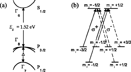 FIG. 1. ͑ a ͒ Schematic electronic band structure of CdTe