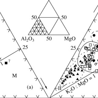 Trace and rare earth element compositions of Riphean