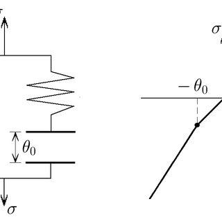(PDF) PHENOMENOLOGICAL MODELING OF DEFORMATION OF POROUS