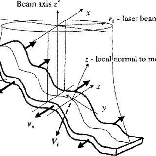 (PDF) Transient model for the keyhole during laser welding