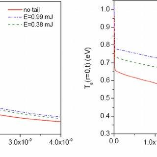 (PDF) Nanosecond component in a femtosecond laser pulse