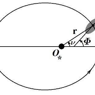 (PDF) Rotational Dynamics