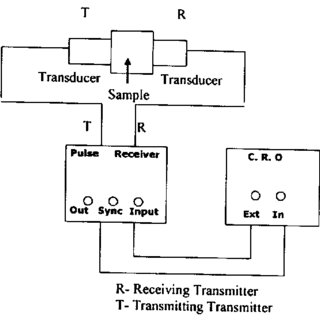 FTIR characteristic functionality groups of CNTs/PMMA