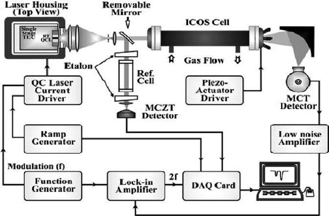 2. TEC-cw-DFB-QCL-based OA-ICOS sensor. MCT is a