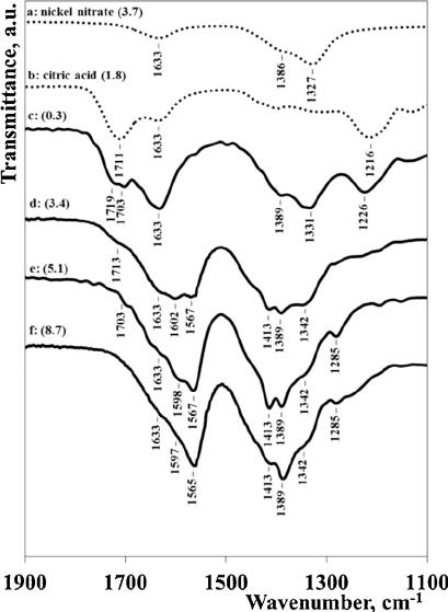 ATR-FT-IR spectra for aqueous solutions: (a) nickel