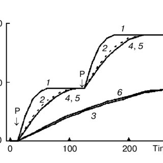 (PDF) Mechanism of inhibition of catalase by nitro and