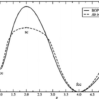 The phonon spectra of iridium calculated using BOP by the