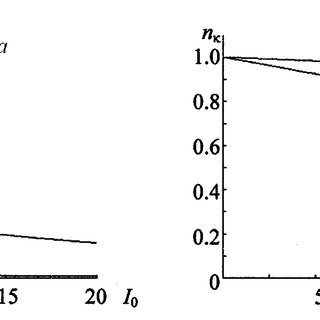 Dependence of the real (a) and imaginary (b) parts of the