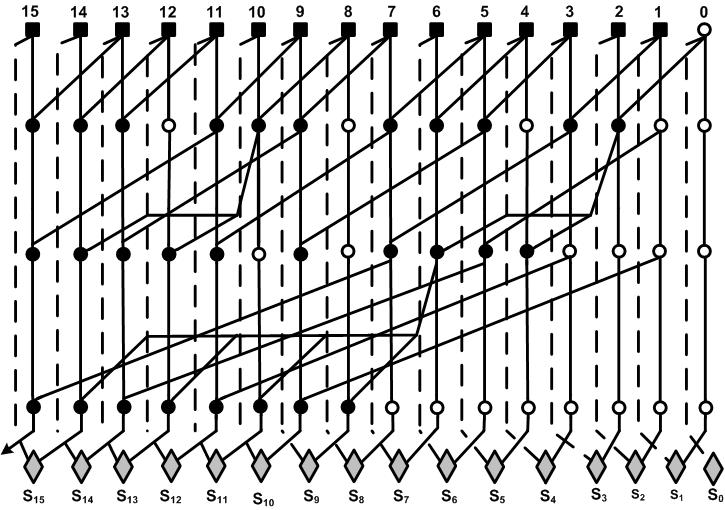 16 bit Hybrid parallel prefix adder based on Ling