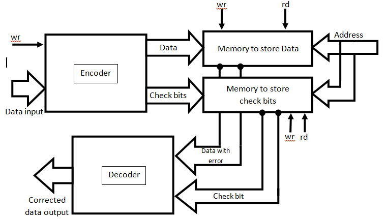 Memory architecture for error detection and correction