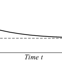 Bottom-up approach (typically FMEA) and top-down approach