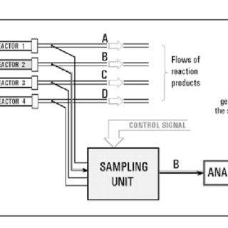 (PDF) Sampling by Fluidics and Microfluidics