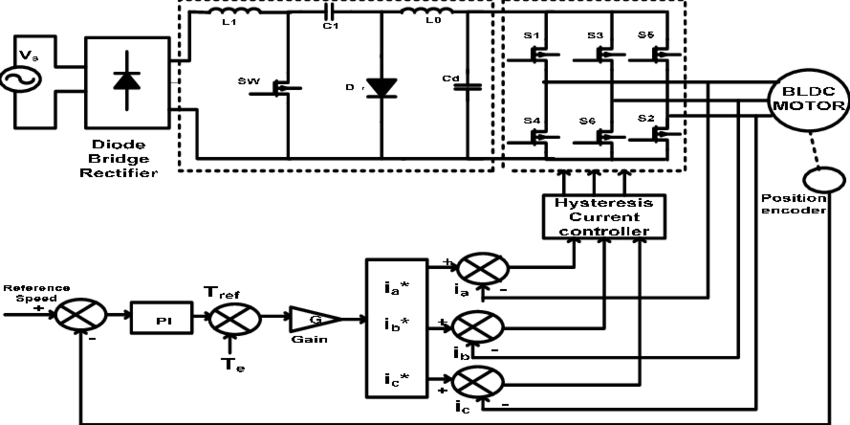 Block diagram of PFC-CUK converter fed BLDC motor