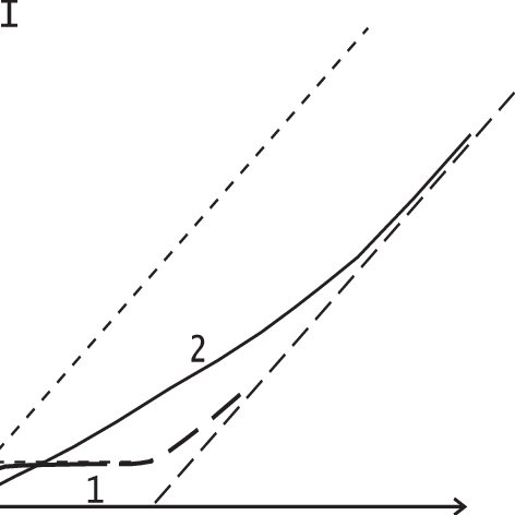 Schematic linear bias conductance G vs. temperature near