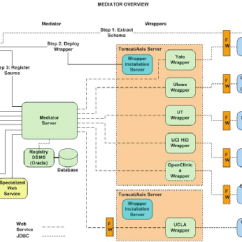 Application Integration Architecture Diagram Simple Electronic Circuit Projects With Diagrams The General Of Data System Download