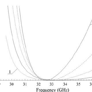 (PDF) Ka-band waveguide rotary joint