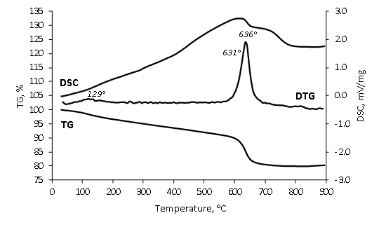 How can I separate endothermic and exothermic peaks on DSC