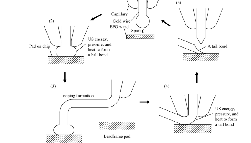 A procedure for making a thermosonic wire bond between a