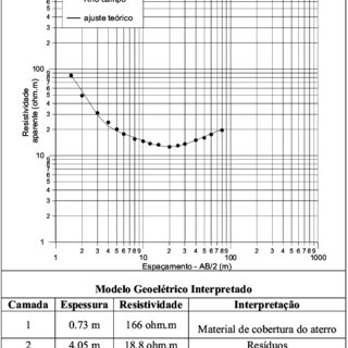 (PDF) Integrated application of the geophysics methods in