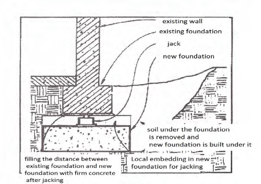 To build a bigger foundation under existing foundation