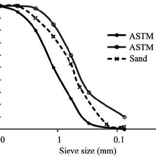 (PDF) The Sustainable Application of Fly Ash in Bridge