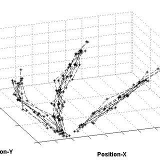 (PDF) Unsupervised Trajectory Pattern Classification Using