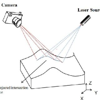 Positioning and orientation parameters of scanner d is the