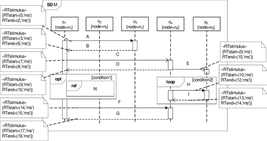 figure 1 timing diagram example