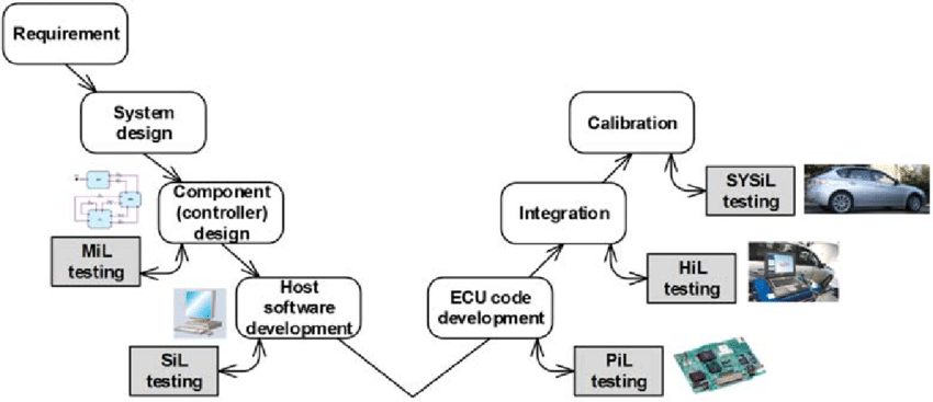 model in software testing v diagram wiring for 7 pin trailer harness the development process including x loop