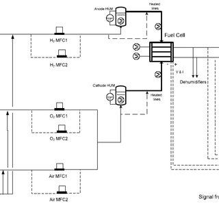 Schematic view of 300 W PEM fuel cell test station