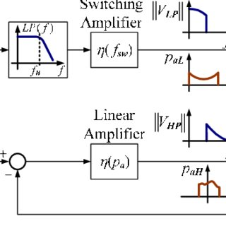 (PDF) Efficiency optimization in linear-assisted switching
