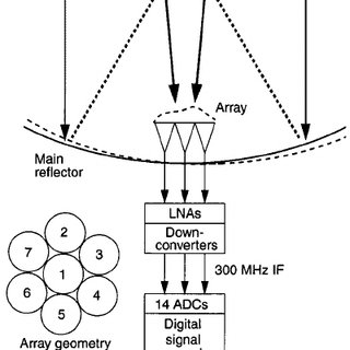 (PDF) Adaptive acquisition and tracking for deep space