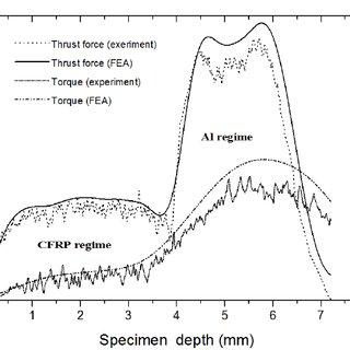 Setup showing FE model of drilling CFRP composite laminate