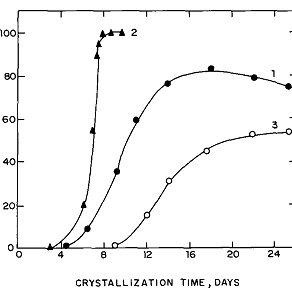 TEM micrographs of zeolite beta at (A) TEAOH/Al2O3= 30; (B