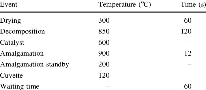 Operating parameters for direct mercury analyzer, DMA-80