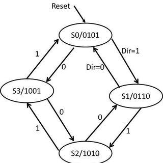 Xilinx Kintex 7 bitstream structure. (a) Regular bitstream