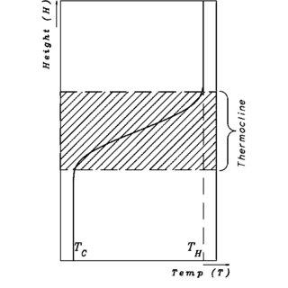 Diagram of 1000MWe ultra-supercritical coal-fired power