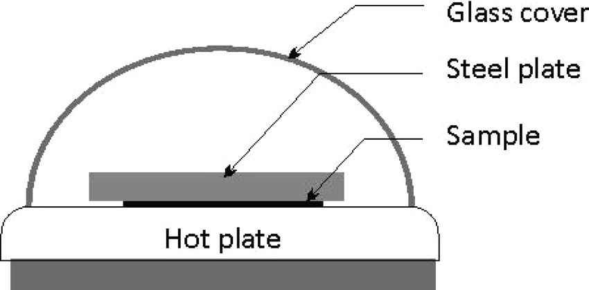 Schematic of the sintering setup using a hot plate