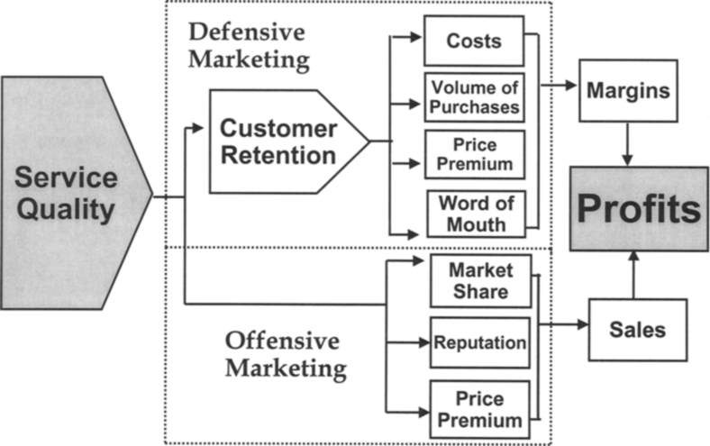Conceptual Model of Service Quality and Profitability