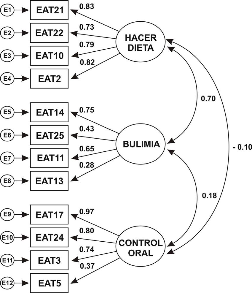medium resolution of estructura multifactorial de la versi n reducida del eating attitudes test eat
