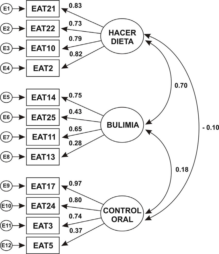 hight resolution of estructura multifactorial de la versi n reducida del eating attitudes test eat