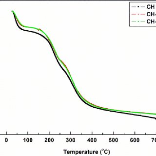 FTIR spectra of the CH, CH-CNW5 and CH-CLW5 electrospun