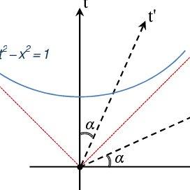 (PDF) The core mathematical error of Einstein's Special