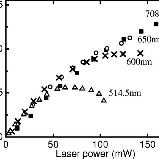 Raman spectra of laser excited Si solid line and oven